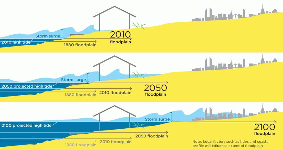 Con los niveles del mar incrementándose para 2050 y 2100, las ciudades costeras correrán el peligro de ser arrasadas por las aguas, que penetrarán cada vez más adentro en la tierra durante tormentas y otros meteoros.