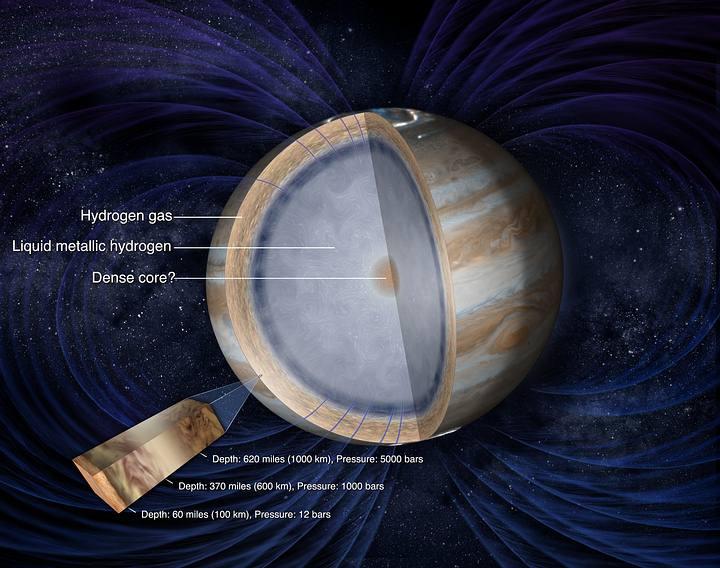 Se cree que el interior del planeta esconde un núcleo sólido dentro de una corteza de hidrógeno metálico.