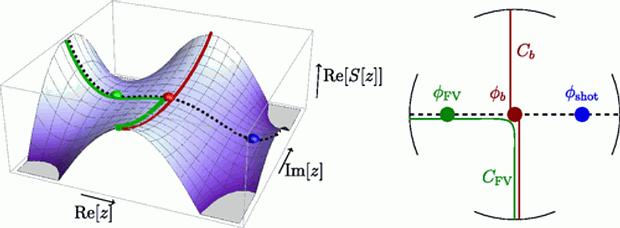 Este gráfico representa cómo el bosón de Higgs podría comenzar a colapsar.