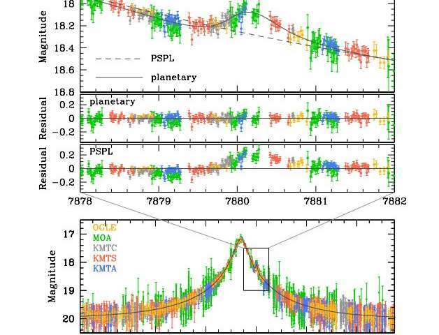 La curva de luz del evento de microlente gravitacional OGLE-2017-BLG-0482. Los paneles superiores muestran la región donde se detectó la anomalía, detallada en el panel inferior.