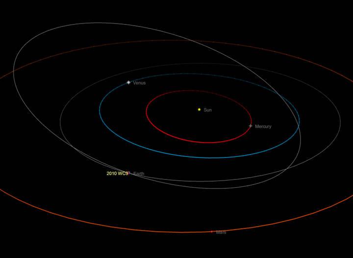 Órbita del asteroide.