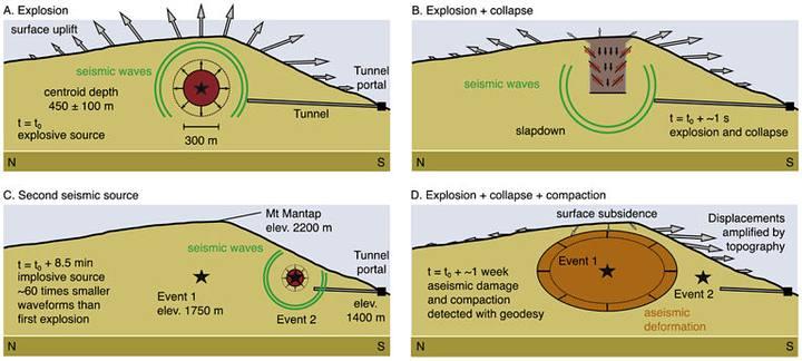 1) Bomba explota y envía ondas sísmicas a través de la montaña. 2) Las ondas rebotan y la cima colapsa medio metro. 3) 8.5 minutos después de la explosión se desata un terremoto. 4) Ambos eventos provocan que la montaña se desplace hacia el sur.
