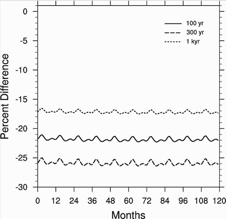 El estudio de Thomas modeló el agotamiento en el ozono 100, 300 y 1.000 años después de que las partículas iniciales de una supernova comenzaran a penetrar en nuestra atmósfera. Curiosamente, el agotamiento alcanzó su punto máximo (aproximadamente el 26 por ciento) para el caso de 300 años.