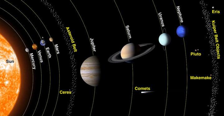Actual configuración del Sistema Solar.