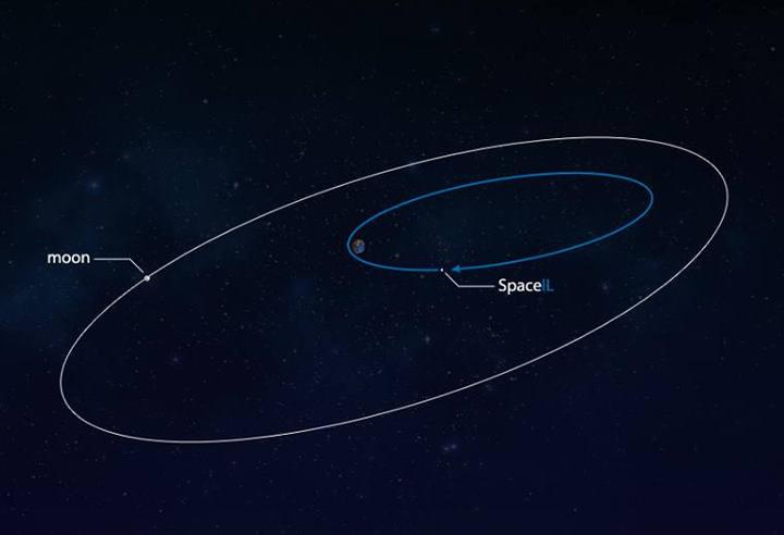 La nave espacial SpaceIL será transportada a una órbita terrestre a unos 60.000 km de la superficie. A partir de ahí, la nave espacial gradualmente irá a la Luna desde una órbita elíptica alrededor de la Tierra.